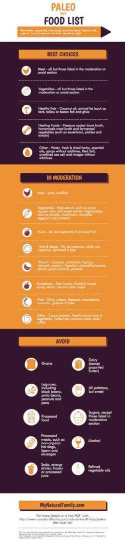 Paleo Diet Food List