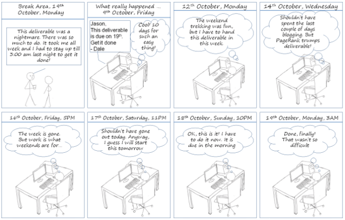 Procrastination Power - It is always too early to start work