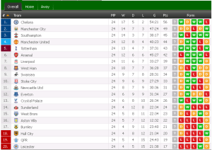 epl standing 2015, table epl standing 2015,