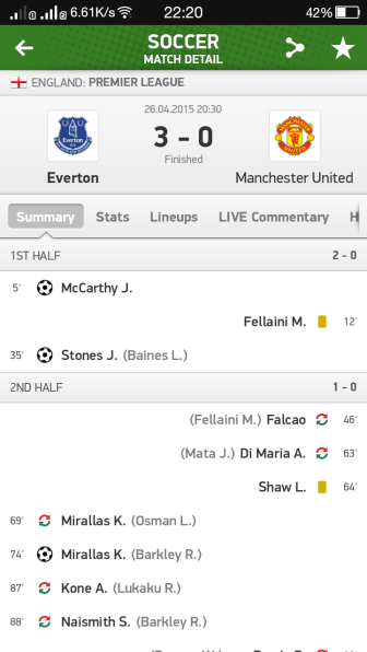 result manchester united vs everton 2015,