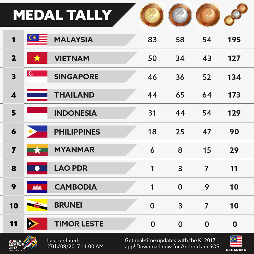 standing sea games medal 2017,