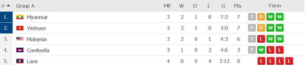 Standing table group A aff suzuki cup 2018, kedudukan terkini carta kumpulan A piala aff suzuki 2018,