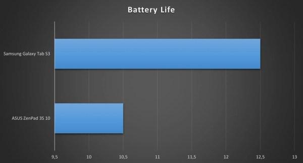 Galaxy Tab S3 ZenPad 3S 10 Battery Comparison