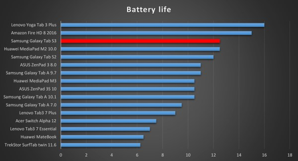 Galaxy Tab S3 Battery Life