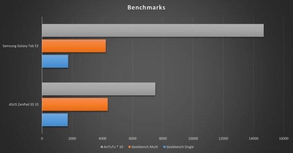 Galaxy Tab S3 Benchmark Comparison