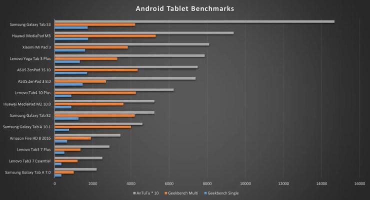 Xiaomi Mi Pad 3 benchmarks