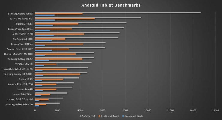 Onda V10 4G benchmarks