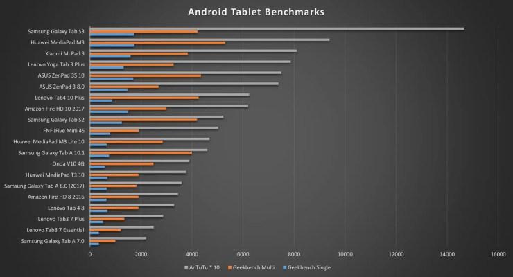 Samsung Galaxy Tab A 8.0 2017 benchmarks