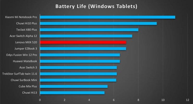 Lenovo MIIX 520 Battery Life