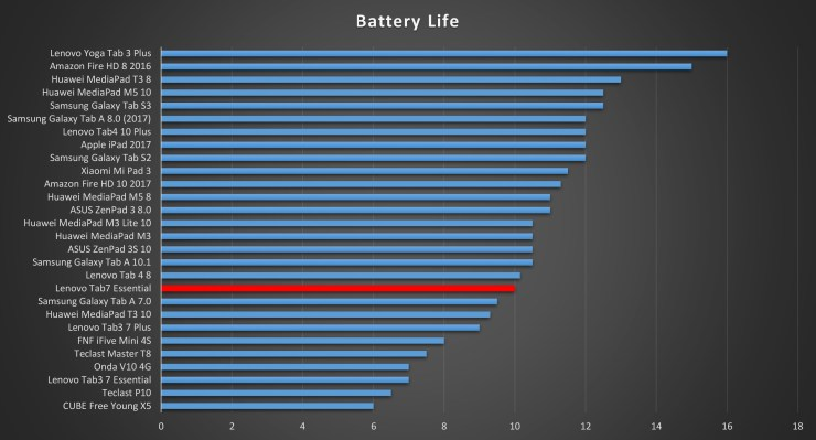 Lenovo Tab7 Essential Battery Life