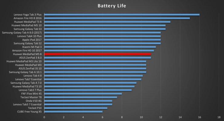 Huawei MediaPad M5 8 Battery Life