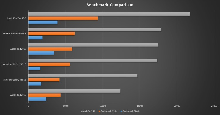 iPad 2018 Benchmark Comparison