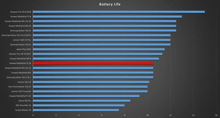 Huawei MediaPad T5 10 Battery Life
