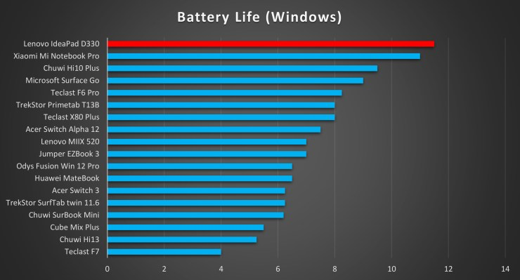 Lenovo IdeaPad D330 battery life
