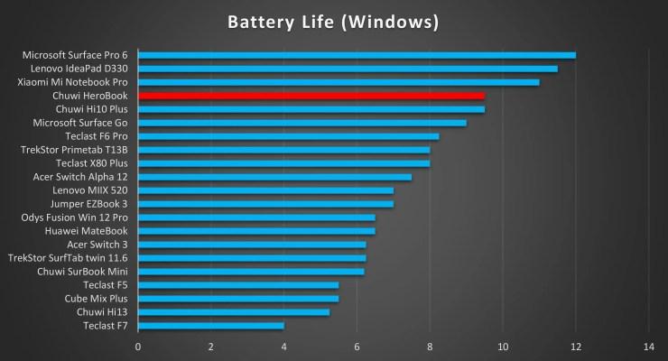 Chuwi HeroBook battery