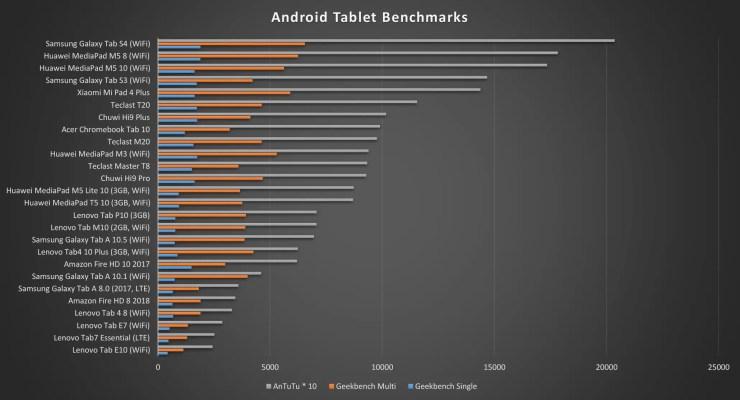 Lenovo Tab E7 benchmarks