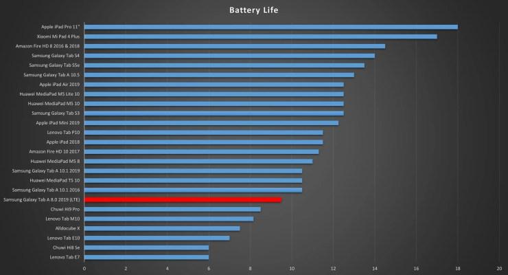 Samsung Galaxy Tab A 8.0 Battery Life