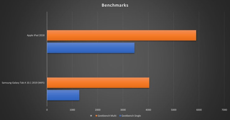 iPad vs Galaxy Tab A benchmarks