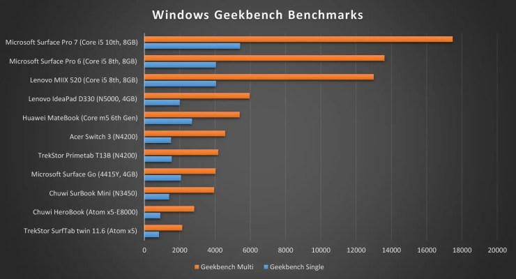 Microsoft Surface Pro 7 Geekbench