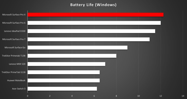 Microsoft Surface Pro X battery life