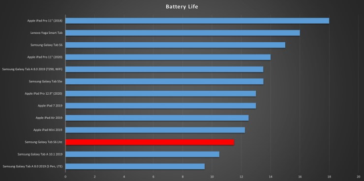 Samsung Galaxy Tab S6 Lite battery