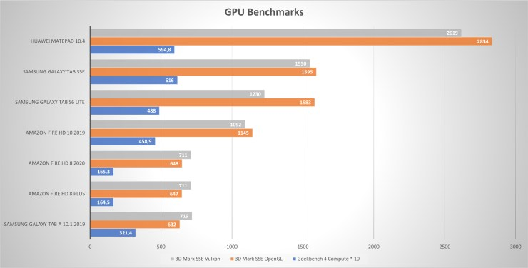 Huawei MatePad 10.4 GPU Benchmarks