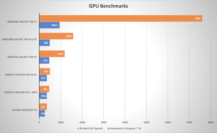 Lenovo Tab M10 HD 2nd Gen GPU benchmarks