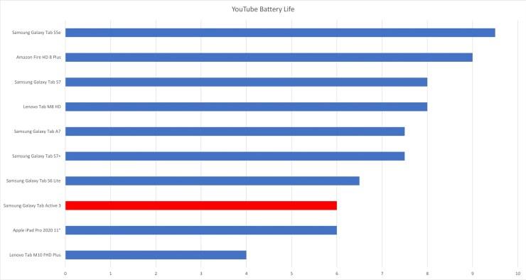 Samsung Galaxy Tab Active 3 battery life