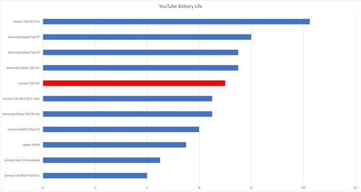 Lenovo Tab P11 battery life