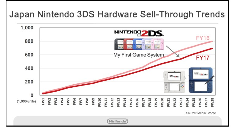 3ds-chart-1