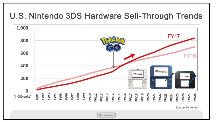 3ds-chart-3