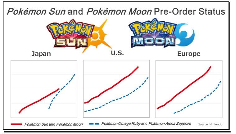 pokemon-sun-moon-pre-order