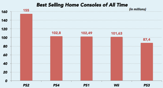 best_selling_consoles