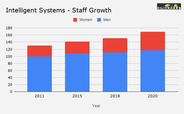 Intelligent_Systems_Staff