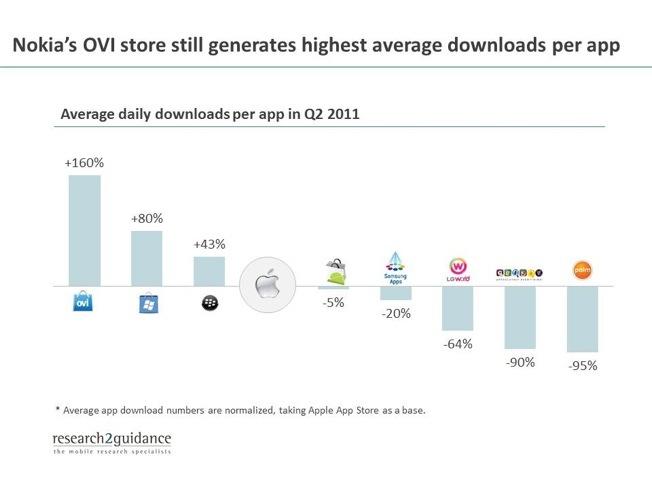 BGR-app-downloads-q2-2011110907172156