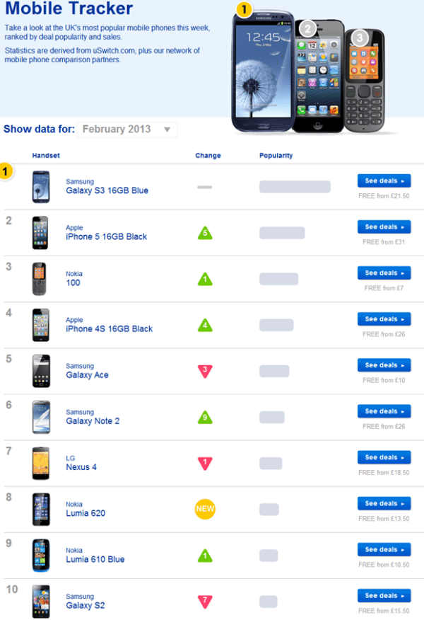 Mobile-Tracker-the-UKs-most-popular-mobile-phones-this-week-uSwitch.com_.htm_20130205095007