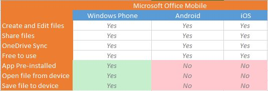 Office Mobile Comparison