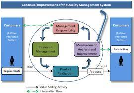 implementing quality improvement measures