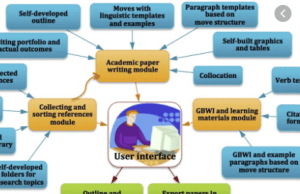 Writing a Scholarly Paper Module