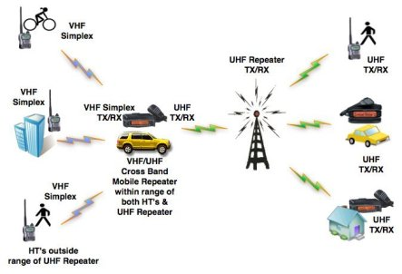 What Is A Ham Radio Repeater? • My Off Road Radio