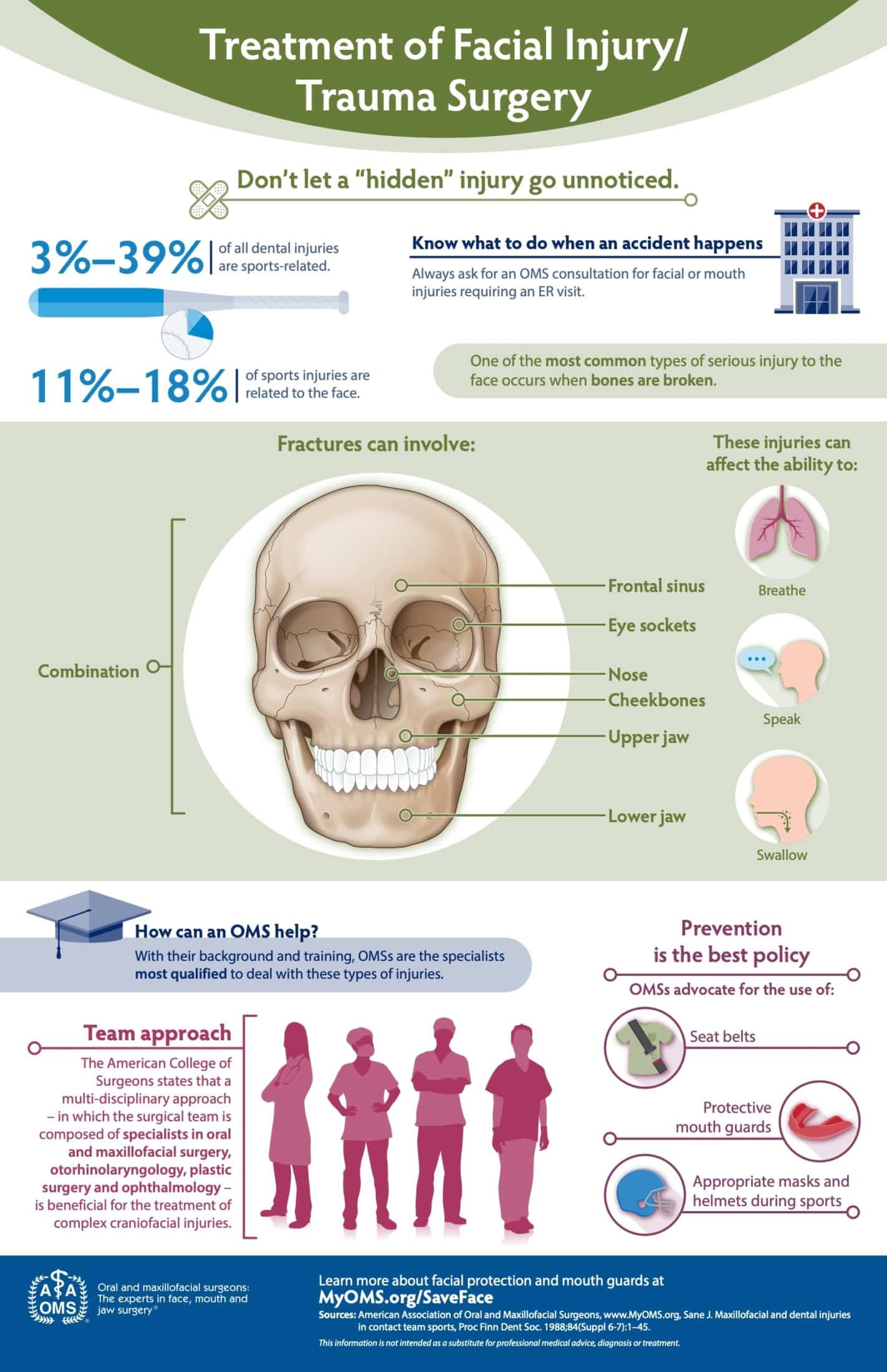 Treatment of Facial Injury Infographic
