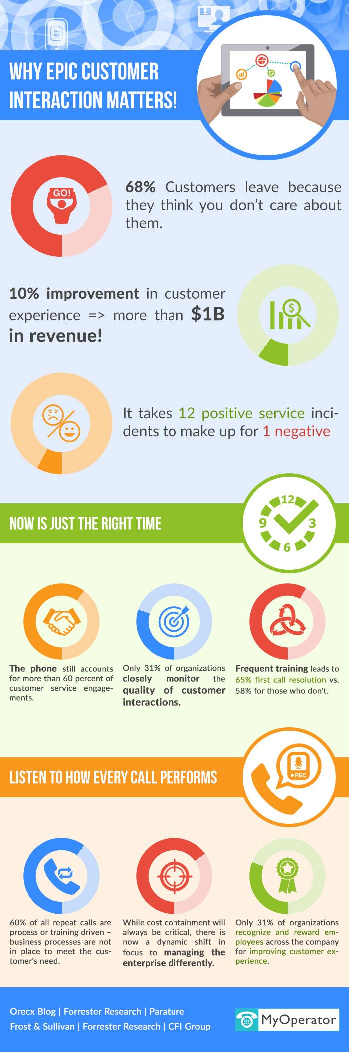 Customer interaction matters