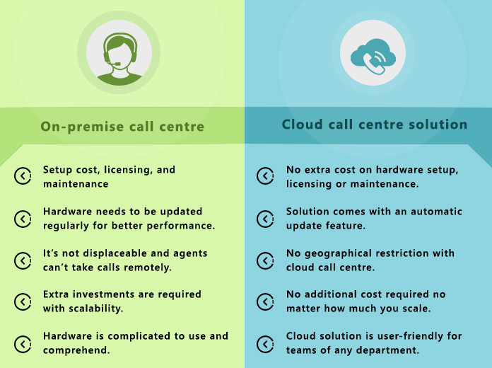 difference between cloud call center solution and on-premise solution