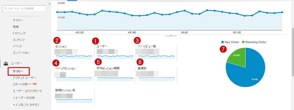 Googleアナリティクス ユーザーサマリー