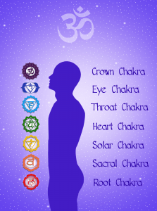 Chakras and their symbols