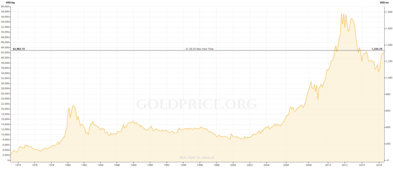 gold-price-historical-1974-2016