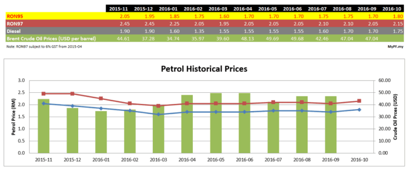 petrol-brentoil-pricing-2016-09