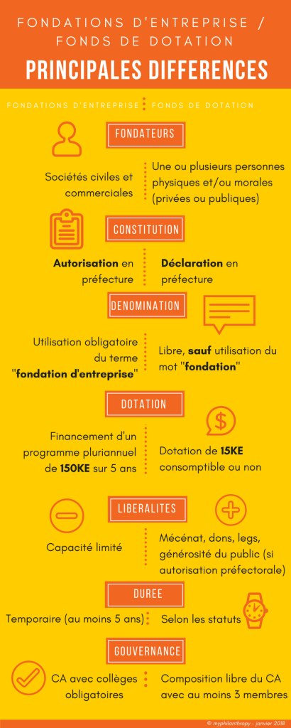 Infographie_Fonds de dotation_Fondations