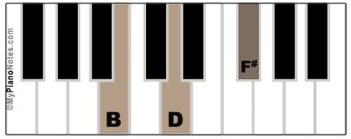 B Diminished Chord