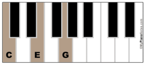 chords in key of c major all triads extensions image charts